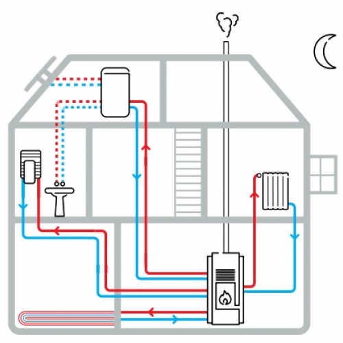Sistemas de calefaccion para casas cheap prepara tu - Calefaccion por chimenea ...